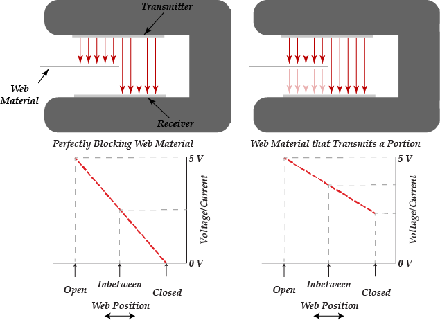 Conventional edge detection sensor technology based on blocking and unblocking