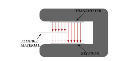 Conventional edge sensor based on blocking principle