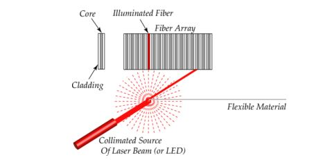 Fiber optic edge sensor using light scattering principle
