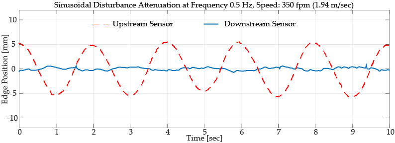 Contrast guiding performance with a sinusoidal disturbance with a frequency of 0.5 Hz. Web speed 1.94 m/sec. Dashed red line shows the disturbance magnitude entering the web guide while the blue line shows the disturbance rejection performance of the web guide.