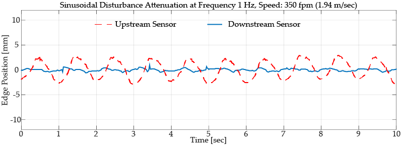 Contrast guiding performance with a sinusoidal disturbance with a frequency of 1 Hz. Web speed 1.94 m/sec. Dashed red line shows the disturbance magnitude entering the web guide while the blue line shows the disturbance rejection performance of the web guide.