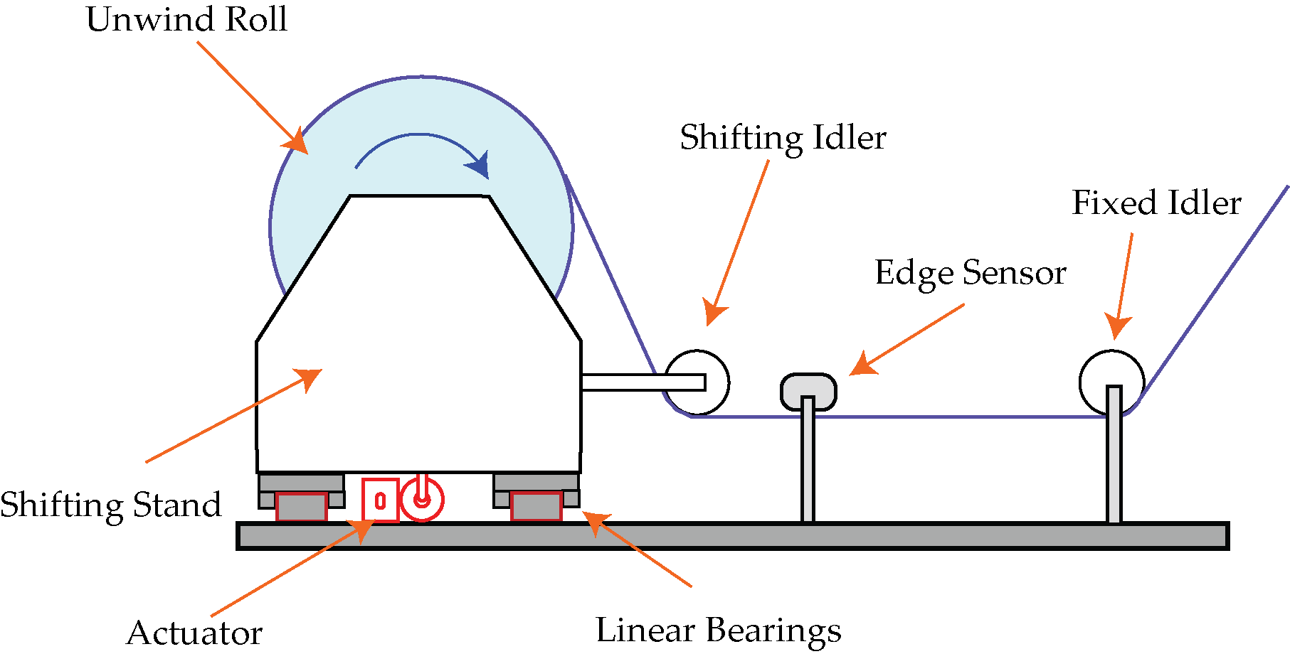 Unwind guiding system with a fixed sensor and a moving idler