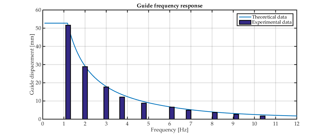 Comparison of the actual and theoretical frequency response of the guide mechanism