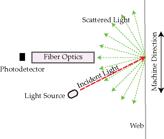 Light scattering principle used in ARIS web position sensor