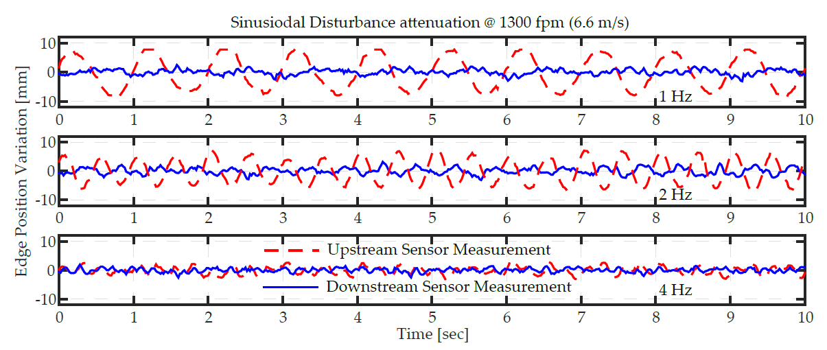 Sinusoidal disturbance rejection performance of ARIS Web Guiding System. The incoming disturbance is shown in red and the response after the web guide correction is shown in blue. Web guide's performance at different frequencies are shown in the three plots.