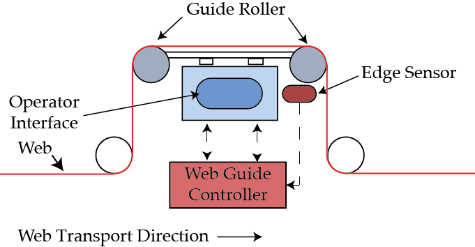 Components of a web guiding system